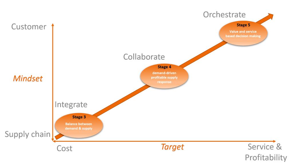 Gartner 5 stages S&OP | McCoy & Partners